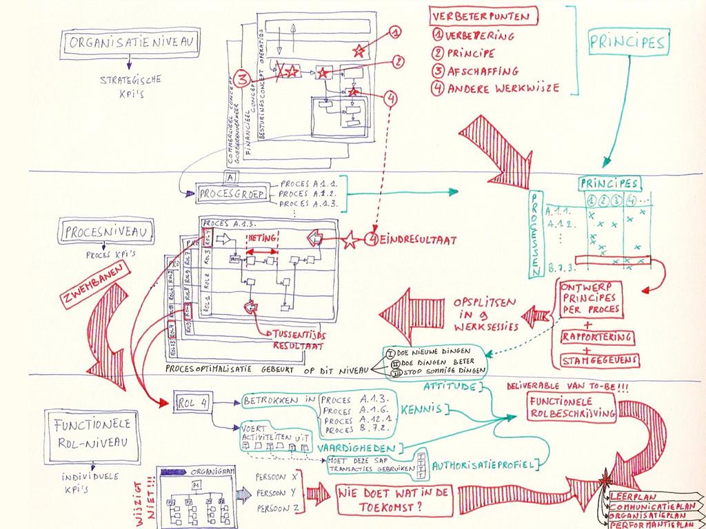 ERP и CRM системи